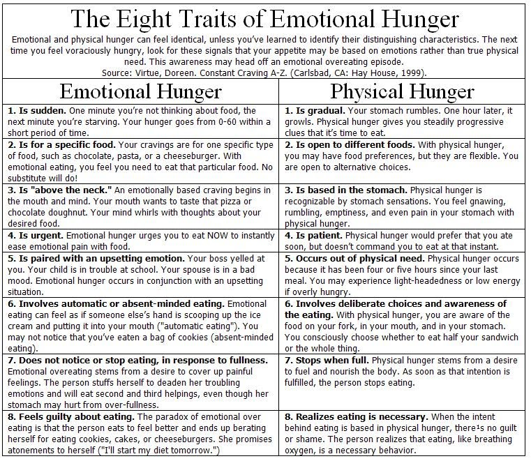 Image result for emotional vs physical hunger